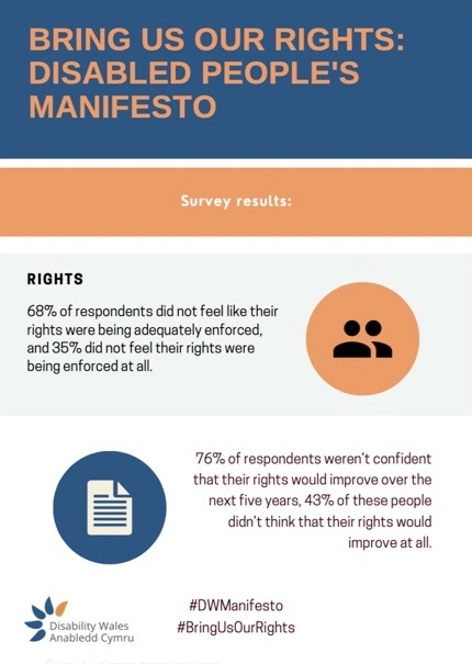 A graphic showing the DW manifesto survey findings on rights. 68% of respondents do not feel as though their rights are being adequately enforced. 76% of respondents were not confident that their rights would improve over the next three years.